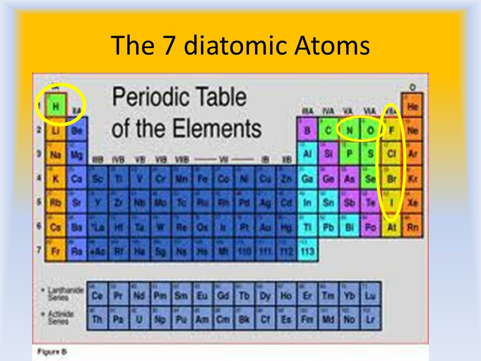 Periodic Table diatomic atoms in the periodic table : Moles and Molecular Mass Meyer Diatomics Di = two Atomic = atoms ...