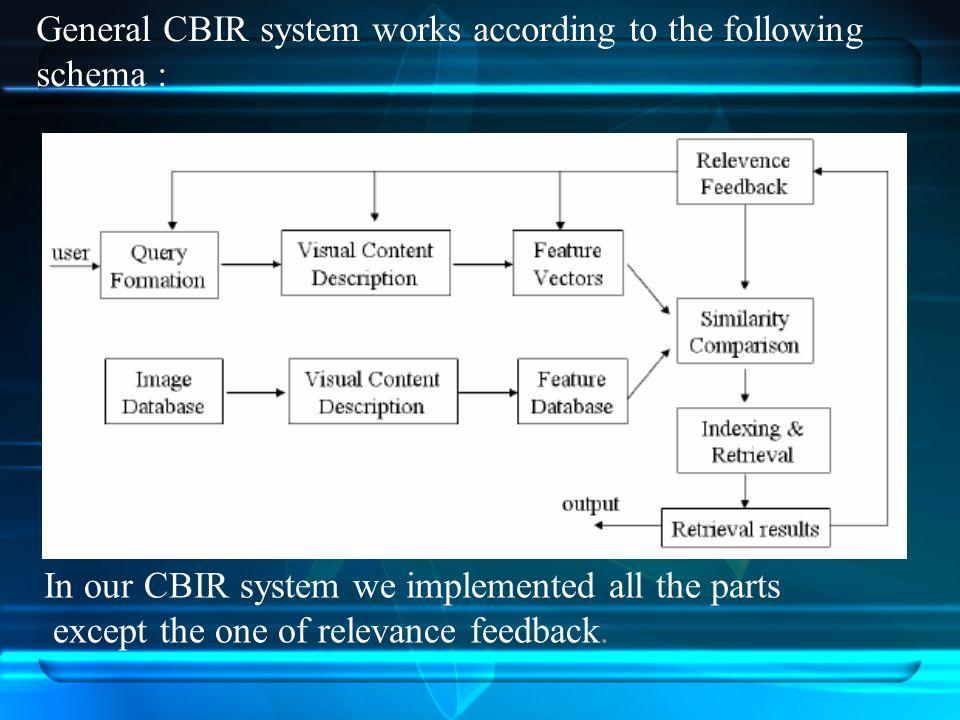 content based image retrieval cbir system Content based image retrieval of designing a content based image retrieval, cbir system by image content was developed by ibm3 cbir systems.