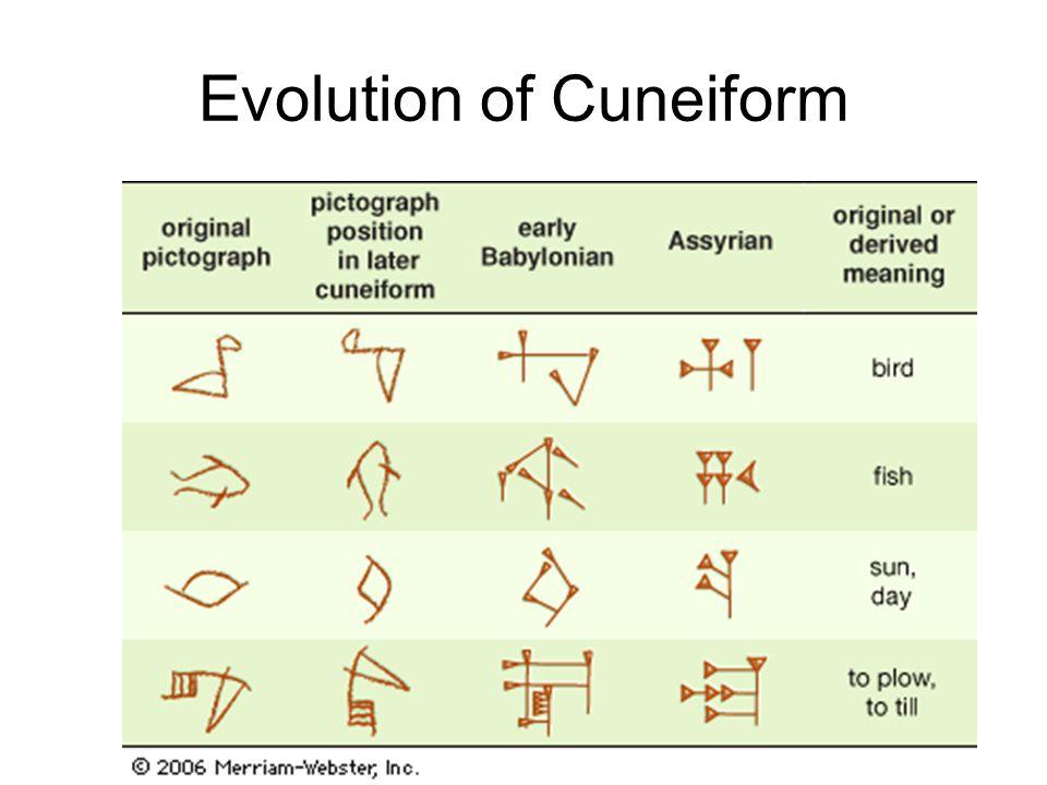 cuneiform alphabet