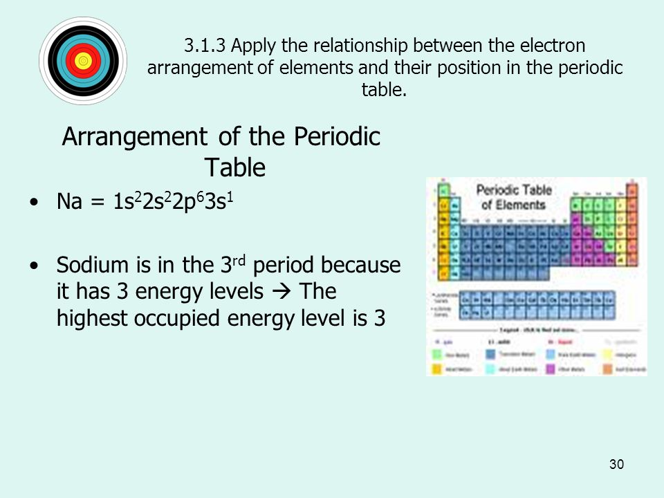 Describe the arrangement of elements in the periodic table in 30 313 apply the relationship between the electron arrangement of elements and their position urtaz Image collections