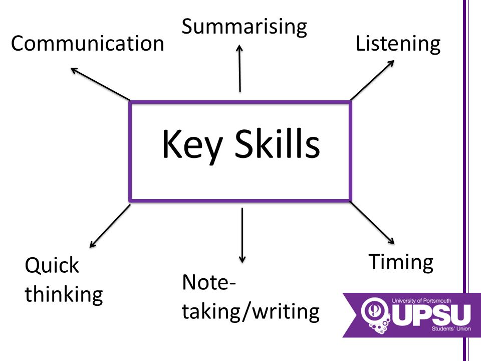 Key Skills Communication Summarising Listening Quick thinking Note- taking/writing Timing