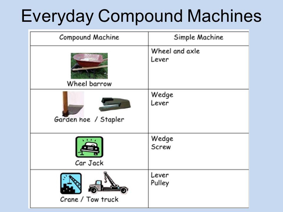 Printables Compound Machines Worksheet compound machines worksheet syndeomedia