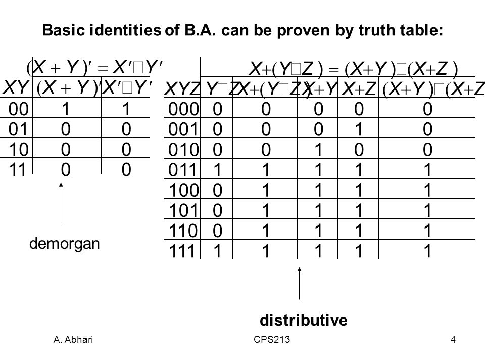 A. Abhari CPS2134 Basic identities of B.A.