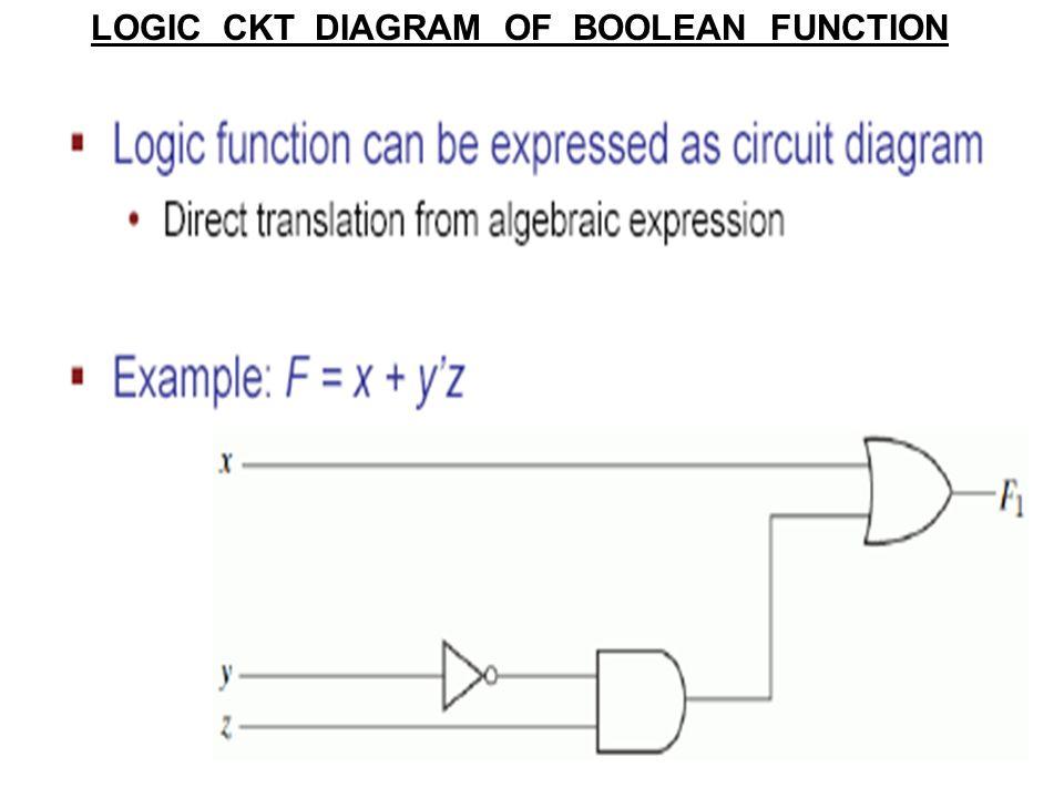 14 LOGIC CKT DIAGRAM OF BOOLEAN FUNCTION