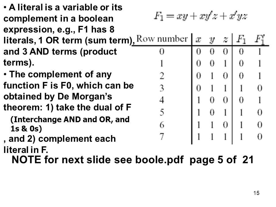 15 A literal is a variable or its complement in a boolean expression, e.g., F1 has 8 literals, 1 OR term (sum term), and 3 AND terms (product terms).