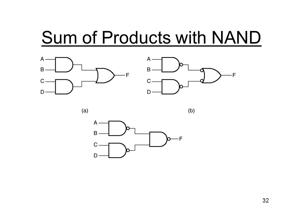 32 Sum of Products with NAND