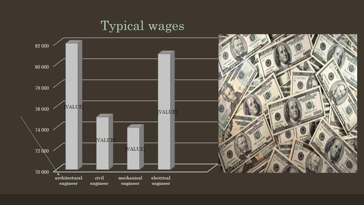 5 Typical Wages