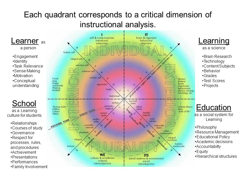 Each quadrant corresponds to a critical dimension of instructional analysis. Learner as a person Learning as a science School as a Learning culture fo