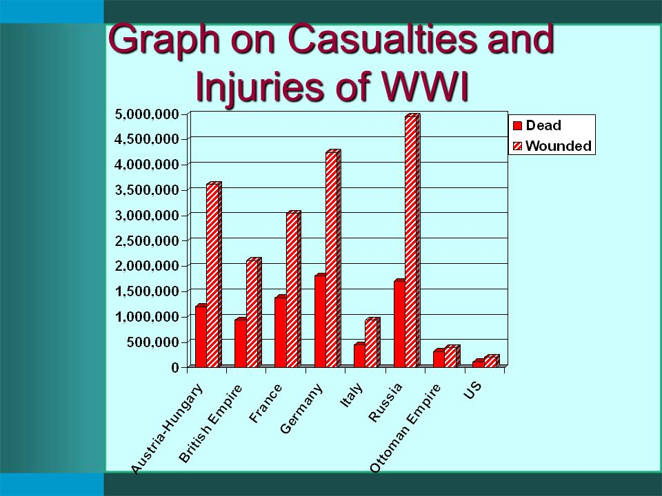 Graph on Casualties and Injuries of WWI