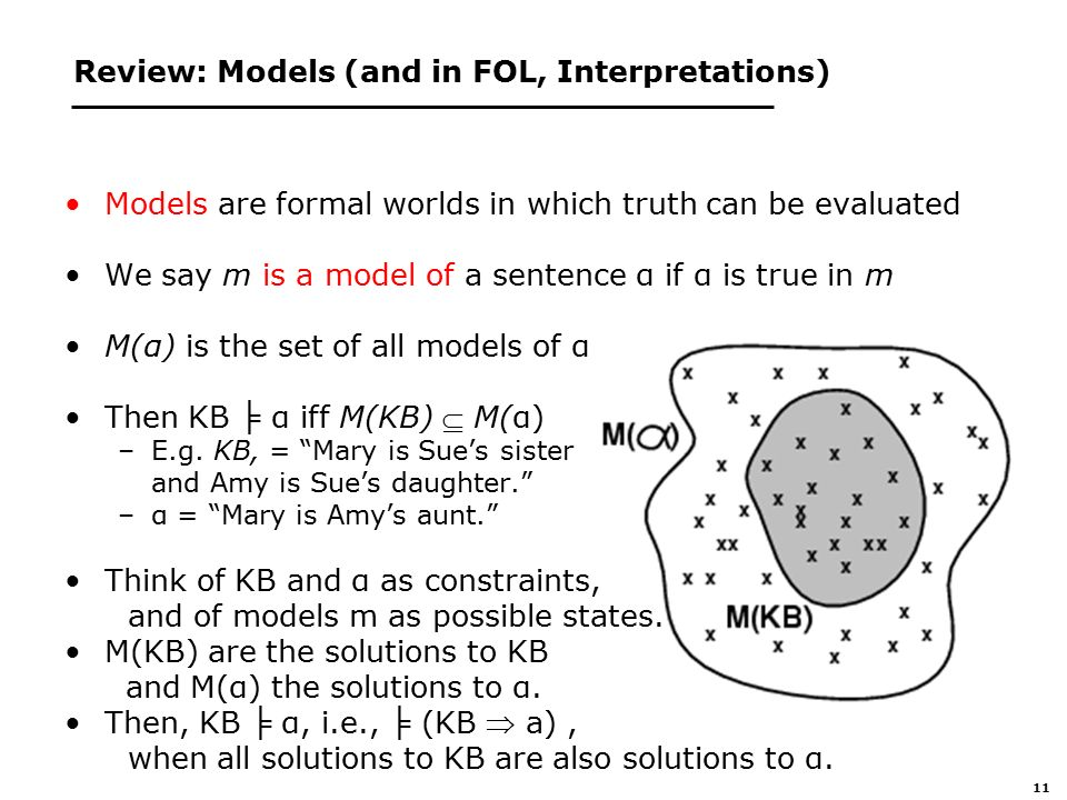 11 Review: Models (and in FOL, Interpretations) Models are formal worlds in which truth can be evaluated We say m is a model of a sentence α if α is true in m M(α) is the set of all models of α Then KB ╞ α iff M(KB)  M(α) –E.g.