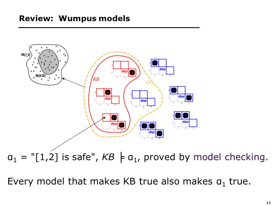 13 Review: Wumpus models α 1 = [1,2] is safe , KB ╞ α 1, proved by model checking.