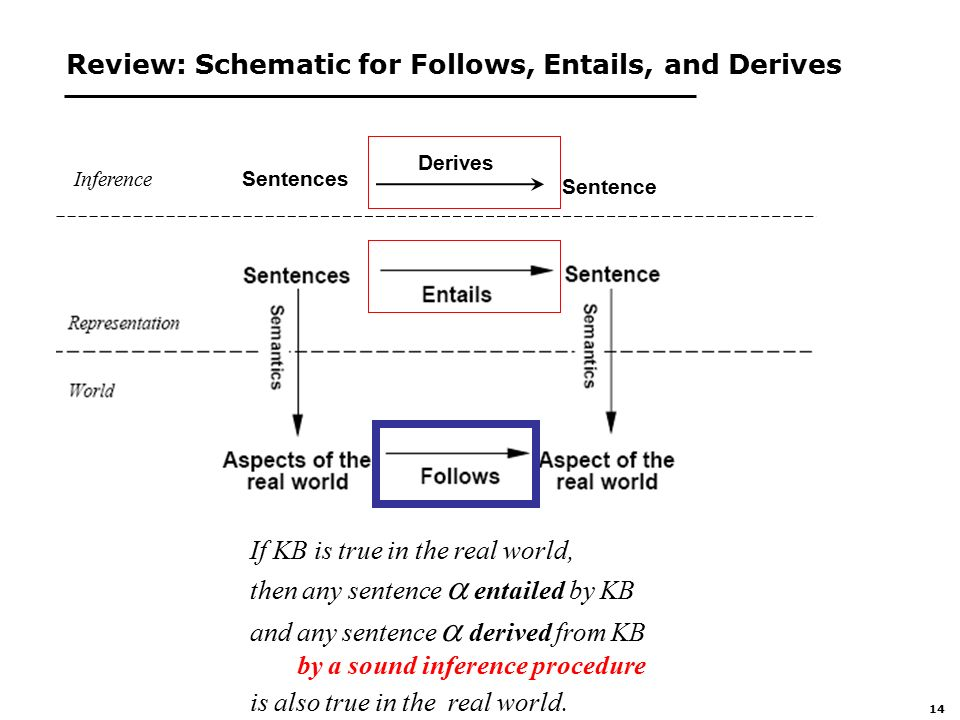 14 Review: Schematic for Follows, Entails, and Derives If KB is true in the real world, then any sentence  entailed by KB and any sentence  derived from KB by a sound inference procedure is also true in the real world.