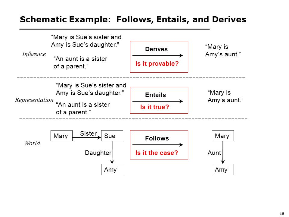 15 Schematic Example: Follows, Entails, and Derives Inference Mary is Sue's sister and Amy is Sue's daughter. Mary is Amy's aunt. Representation Derives Entails Follows World MarySue Amy Mary is Sue's sister and Amy is Sue's daughter. An aunt is a sister of a parent. Sister Daughter Mary Amy Aunt Mary is Amy's aunt. Is it provable.