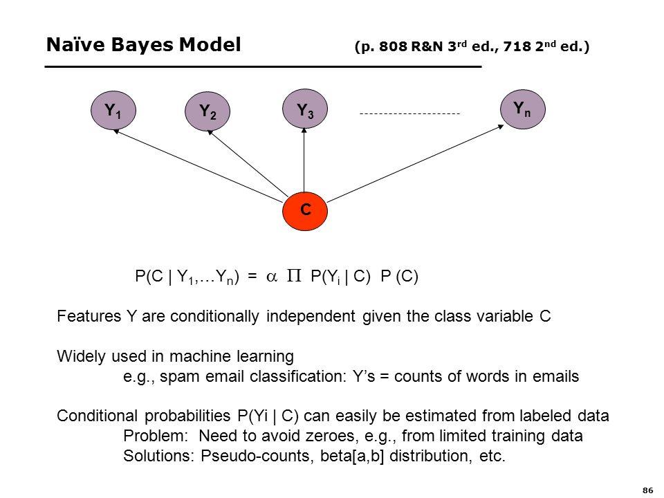 86 Naïve Bayes Model (p.
