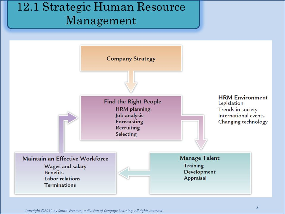 strategic human resource Advertisements: strategic human resource management: meaning, benefits and other details meaning of strategic hrm: before we try to explain the meaning of strategic hrm, let us first define the terms 'strategy' and 'strategic management'.