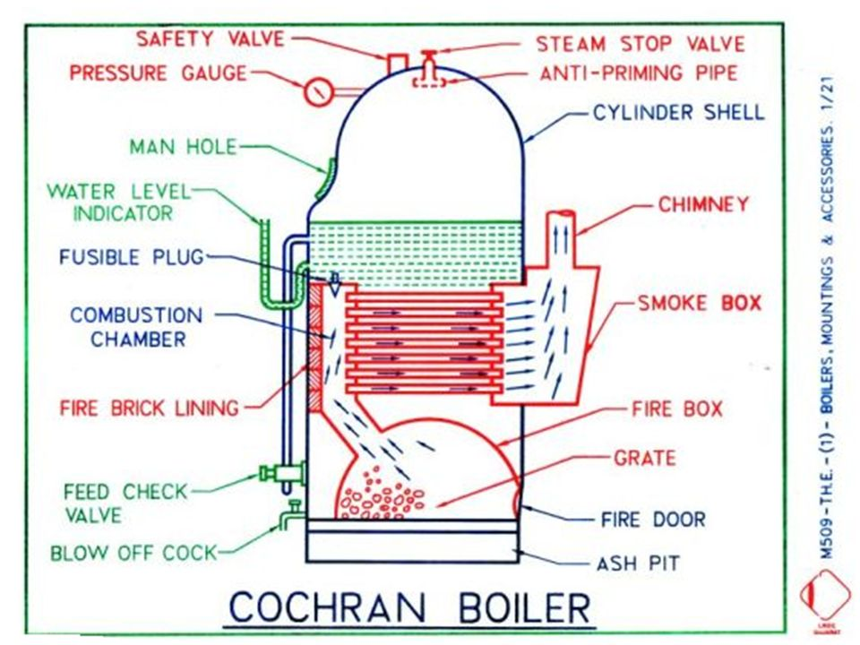 Lovely Boiler Diagram Thin Electric Guitar Jack Wiring Solid Gibson Pickup Wiring Colors 2 Wire Humbucker Youthful Wiring Diagram For Gas Furnace BlueIbanez Btb 406 Cochran Boiler Specification:   Ppt Video Online Download