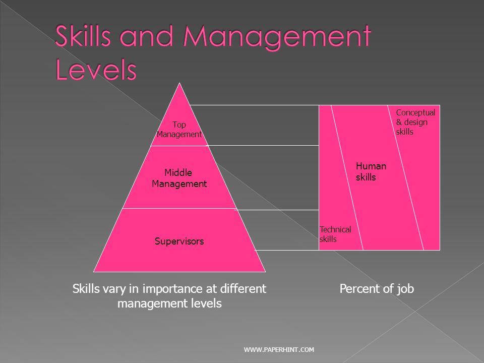 importance of conceptual skills