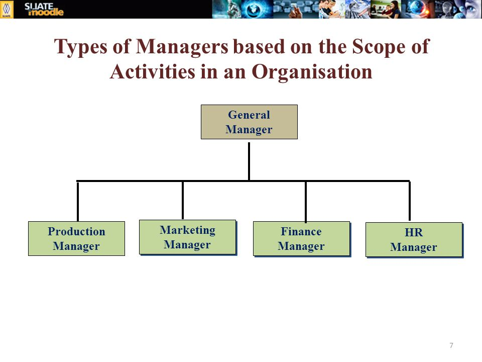 Production Manager Marketing Manager Marketing Manager Finance Manager Finance Manager General Manager HR Manager HR Manager Types of Managers based on the Scope of Activities in an Organisation 7