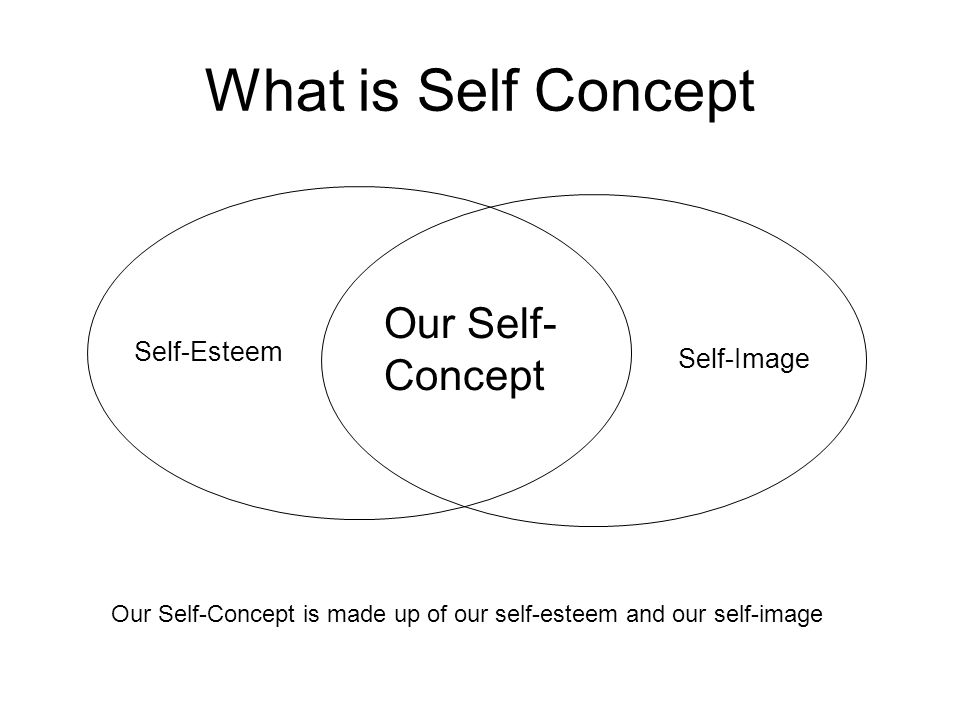 What is Self Concept Our Self- Concept Self-Esteem Self-Image Our Self-Concept is made up of our self-esteem and our self-image