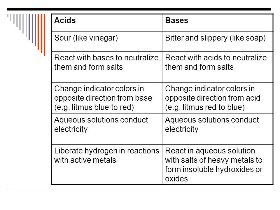 Acid-Base Equilibria BLB 10 th Chapter 16. Examples of acids ...