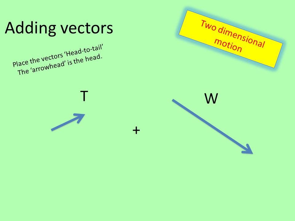 Adding vectors T W + Place the vectors 'Head-to-tail' The 'arrowhead' is the head.