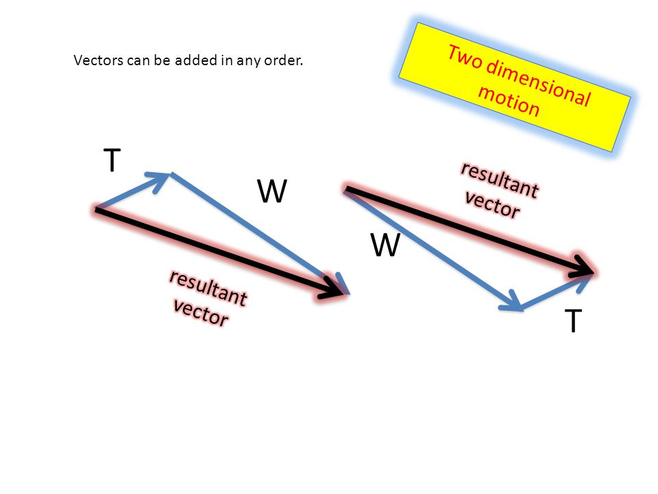 T W Vectors can be added in any order. T W Two dimensional motion
