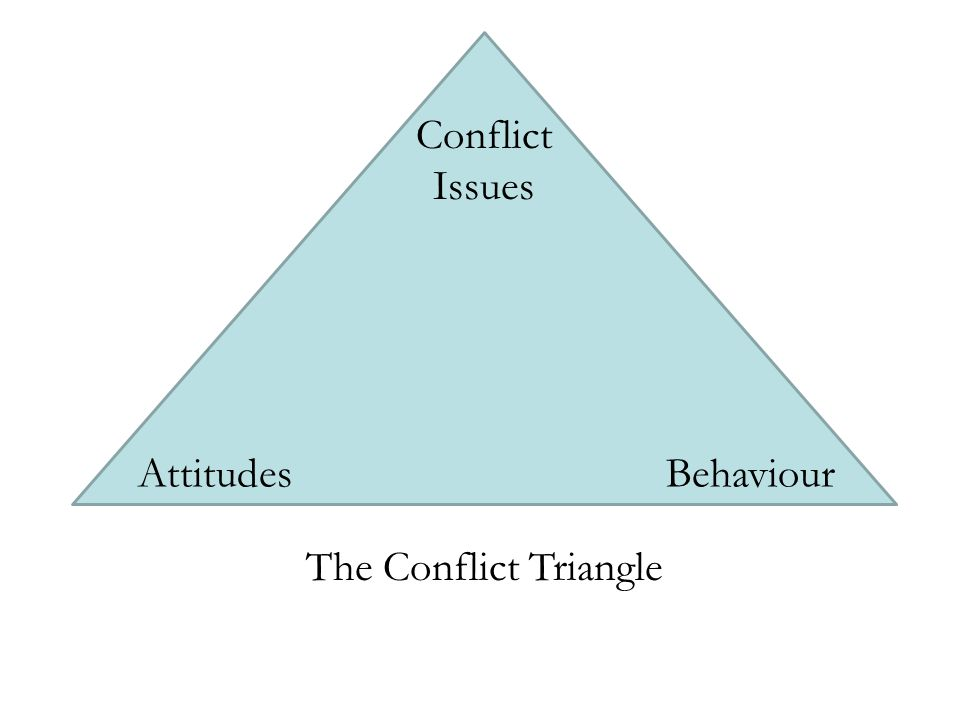 Conflict Issues AttitudesBehaviour The Conflict Triangle
