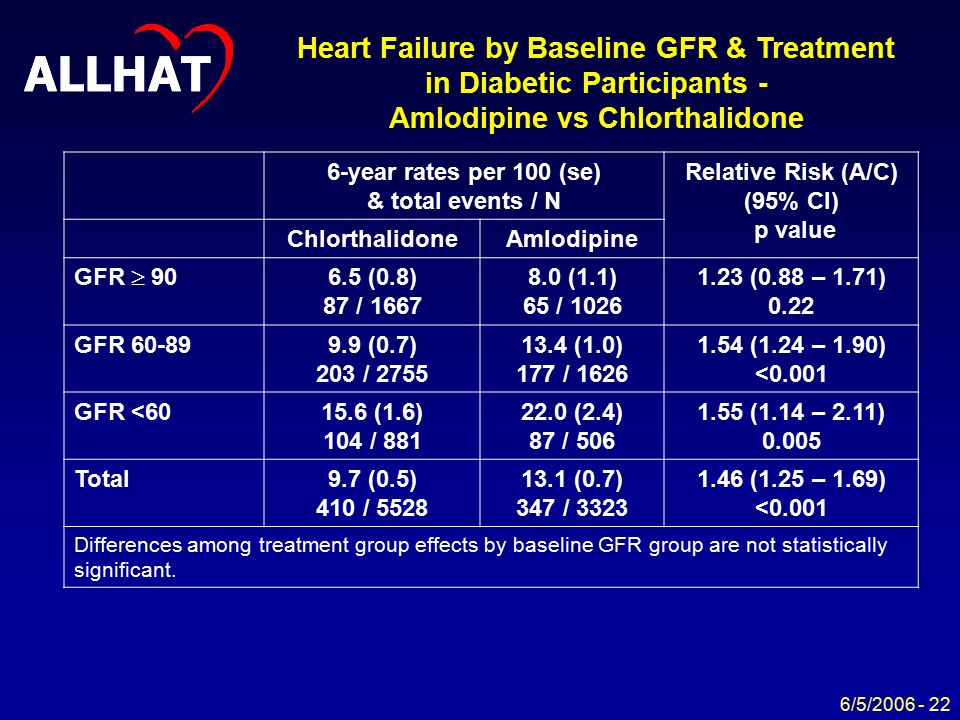 ALLHAT 6/5/ year rates per 100 (se) & total events / N Relative Risk (A/C) (95% CI) p value ChlorthalidoneAmlodipine GFR  (0.8) 87 / (1.1) 65 / (0.88 – 1.71) 0.22 GFR (0.7) 203 / (1.0) 177 / (1.24 – 1.90) <0.001 GFR < (1.6) 104 / (2.4) 87 / (1.14 – 2.11) Total9.7 (0.5) 410 / (0.7) 347 / (1.25 – 1.69) <0.001 Differences among treatment group effects by baseline GFR group are not statistically significant.