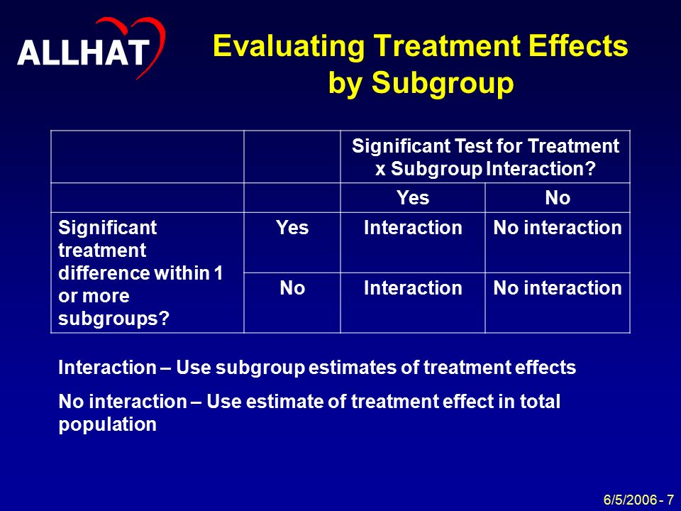 ALLHAT 6/5/ Evaluating Treatment Effects by Subgroup Significant Test for Treatment x Subgroup Interaction.