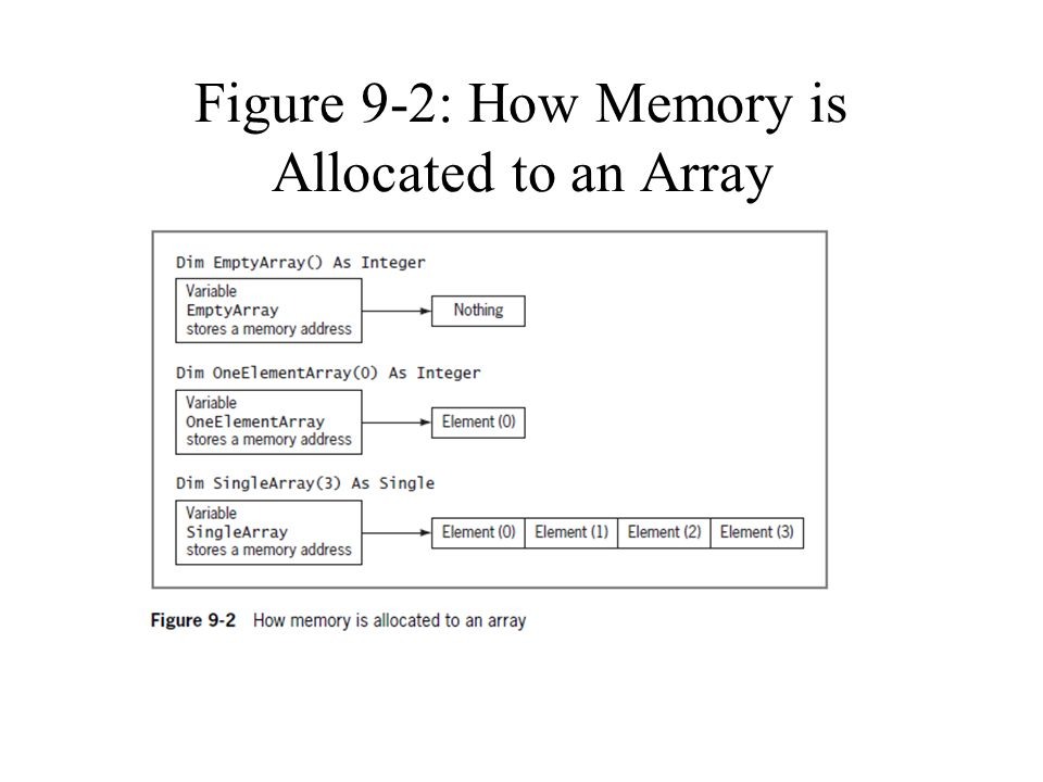 Figure 9-2: How Memory is Allocated to an Array