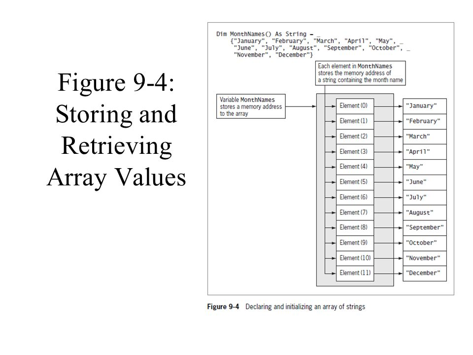 Figure 9-4: Storing and Retrieving Array Values