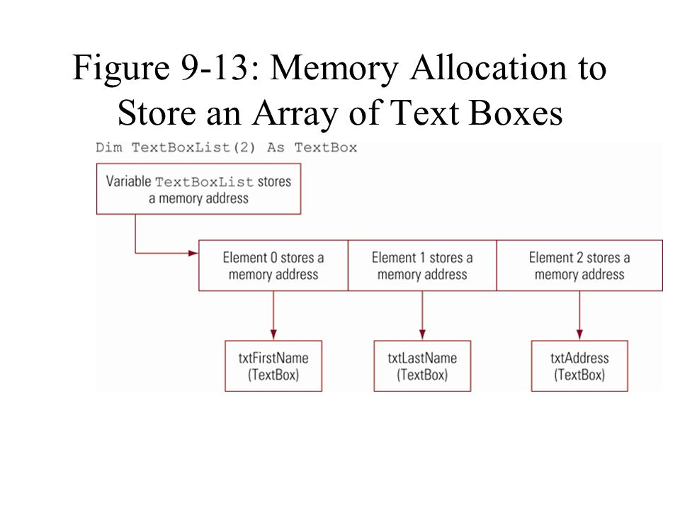 Figure 9-13: Memory Allocation to Store an Array of Text Boxes