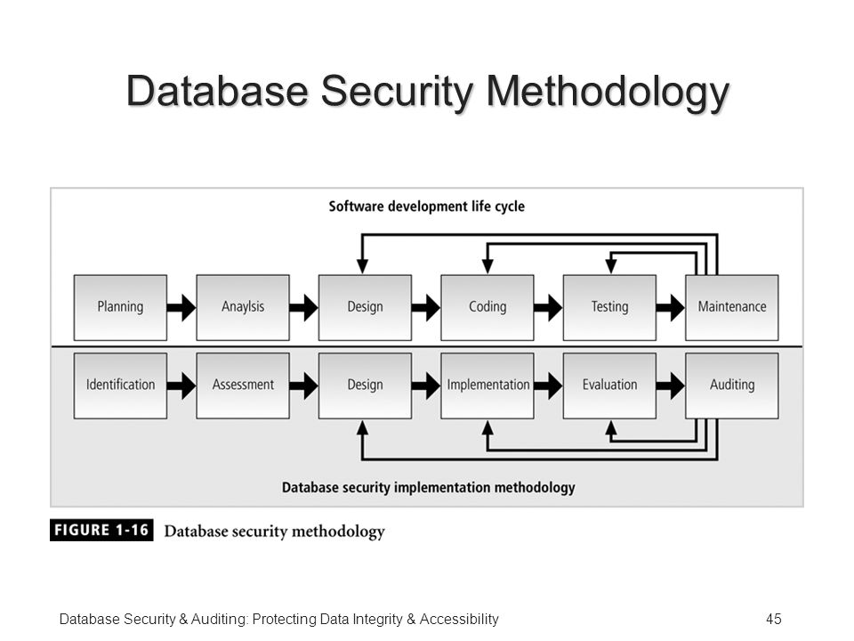 data security and integrity software and Software security definition software security is an idea implemented to protect software against malicious attack security is necessary to provide integrity.