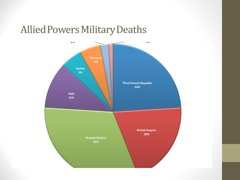 Allied Powers Military Deaths