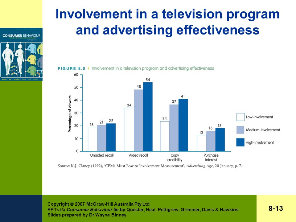 Copyright  2007 McGraw-Hill Australia Pty Ltd PPTs t/a Consumer Behaviour 5e by Quester, Neal, Pettigrew, Grimmer, Davis & Hawkins Slides prepared by Dr Wayne Binney 8-13 Involvement in a television program and advertising effectiveness