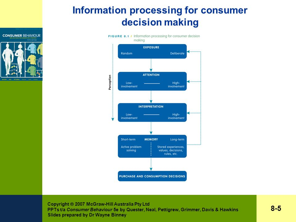 Copyright  2007 McGraw-Hill Australia Pty Ltd PPTs t/a Consumer Behaviour 5e by Quester, Neal, Pettigrew, Grimmer, Davis & Hawkins Slides prepared by Dr Wayne Binney 8-5 Information processing for consumer decision making