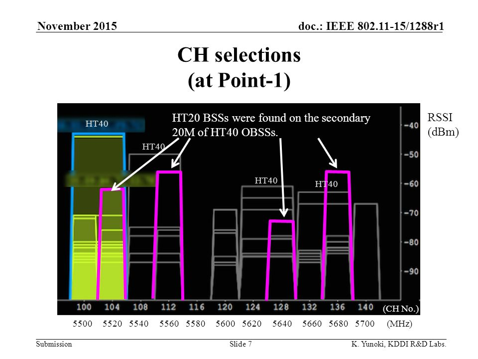 Submission doc.: IEEE /1288r1 CH selections (at Point-1) November 2015 K.