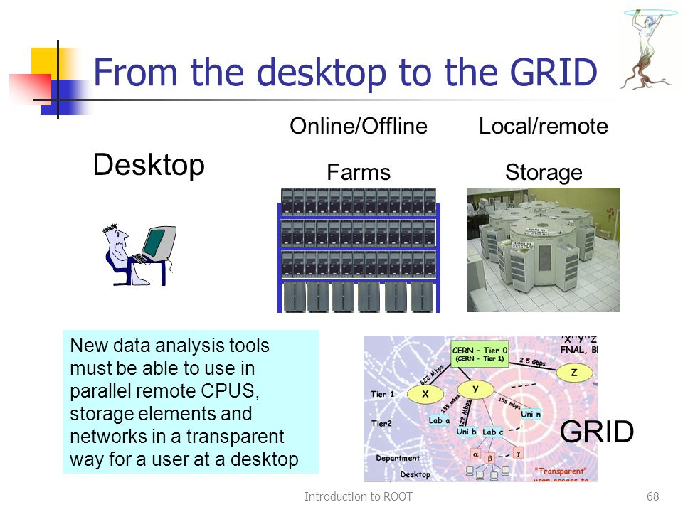 Introduction to ROOT68 From the desktop to the GRID Desktop Local/remote Storage Online/Offline Farms GRID New data analysis tools must be able to use in parallel remote CPUS, storage elements and networks in a transparent way for a user at a desktop