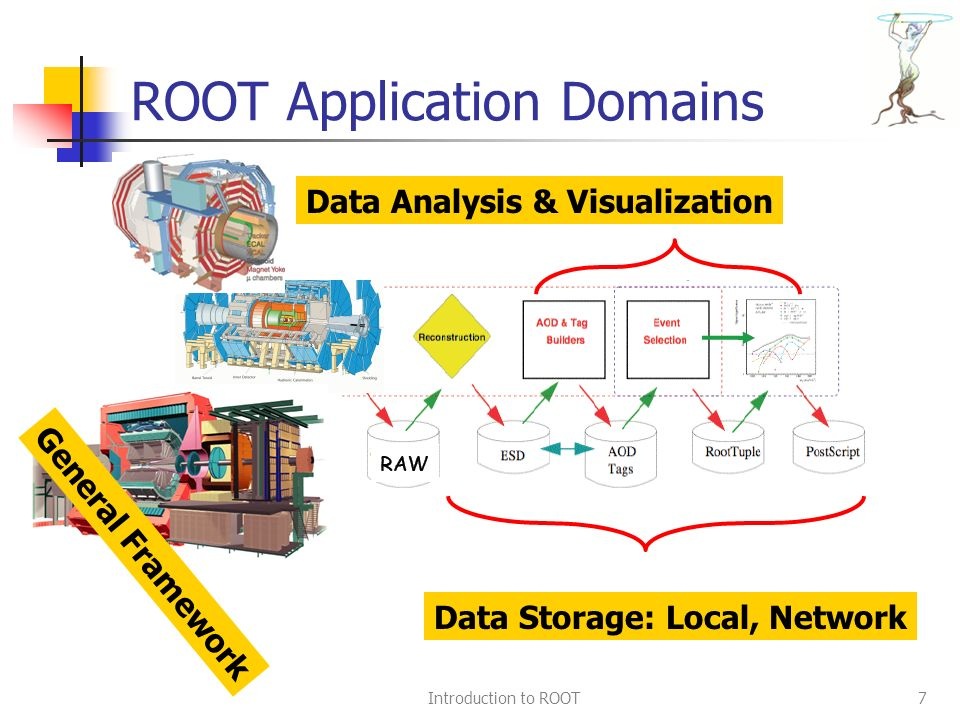 Introduction to ROOT7 ROOT Application Domains Data Storage: Local, Network Data Analysis & Visualization General Framework