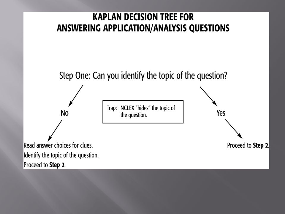 Kaplan decision tree boatremyeaton kaplan decision tree fandeluxe Choice Image