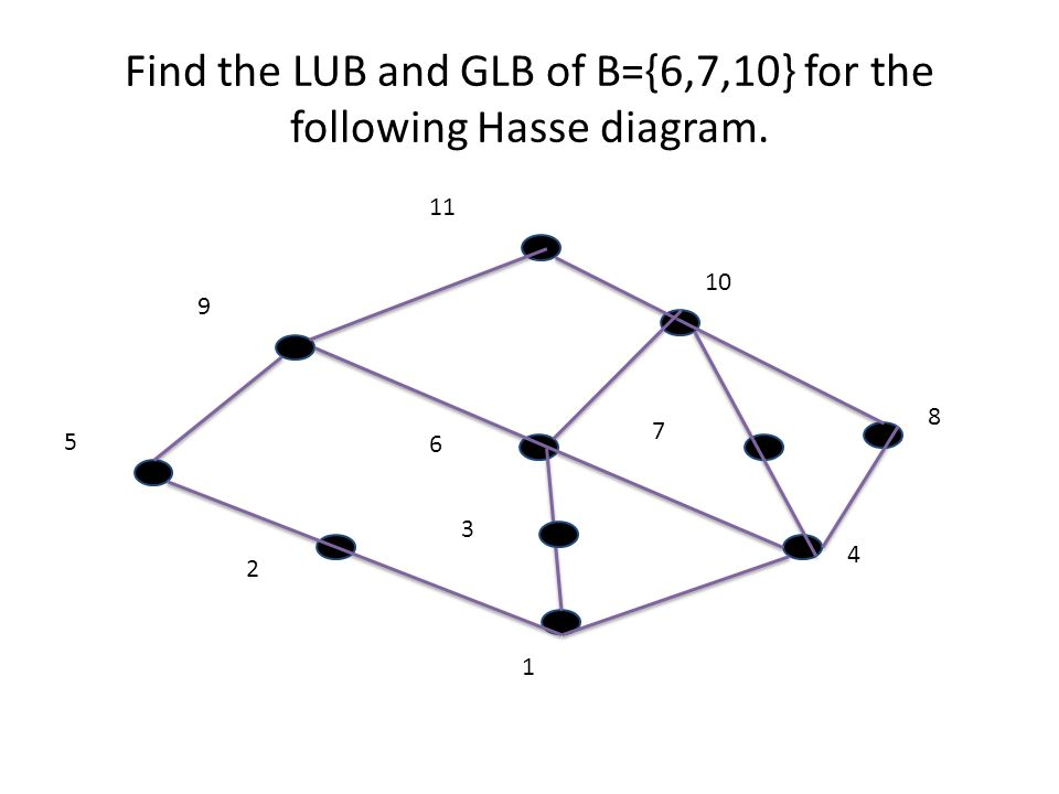 Unit ii discrete structures relations and functions se compengg 39 find the lub and glb of b6710 for the following hasse diagram 1 2 3 4 5 6 7 8 10 9 11 ccuart Images