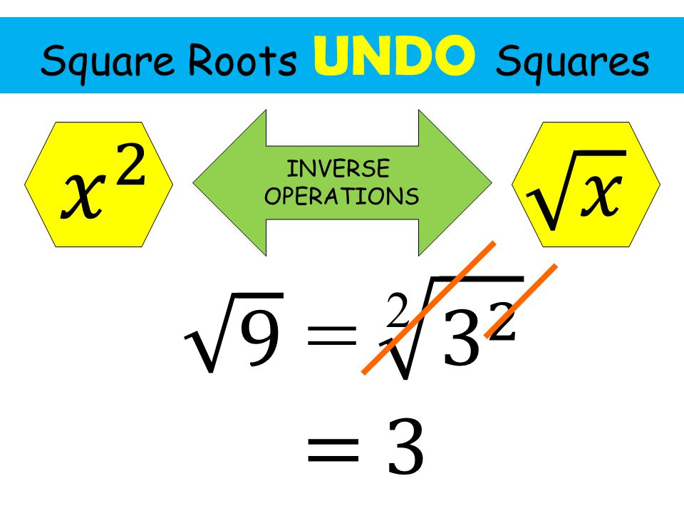 Square Roots UNDO Squares 2 INVERSE OPERATIONS