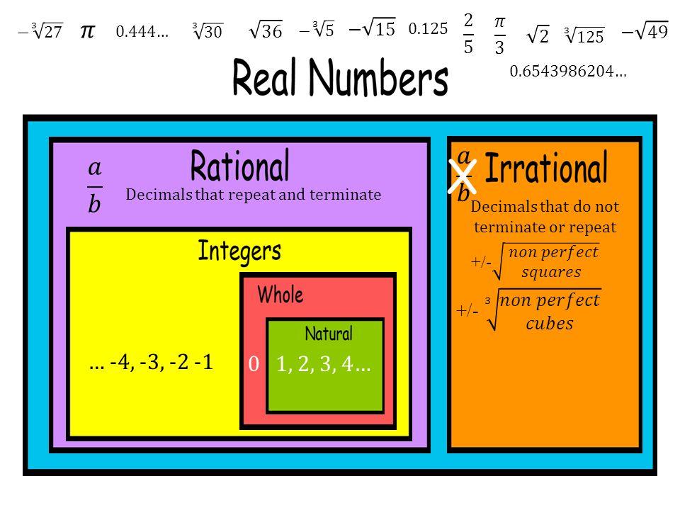 1, 2, 3, 4…0 … -4, -3, -2 -1 Decimals that repeat and terminate Decimals that do not terminate or repeat 0.444… 0.125 0.6543986204… X
