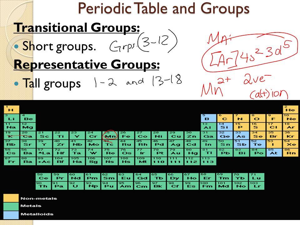 Periodic table objectives periodic table objectives objectives i 40 periodic urtaz Gallery