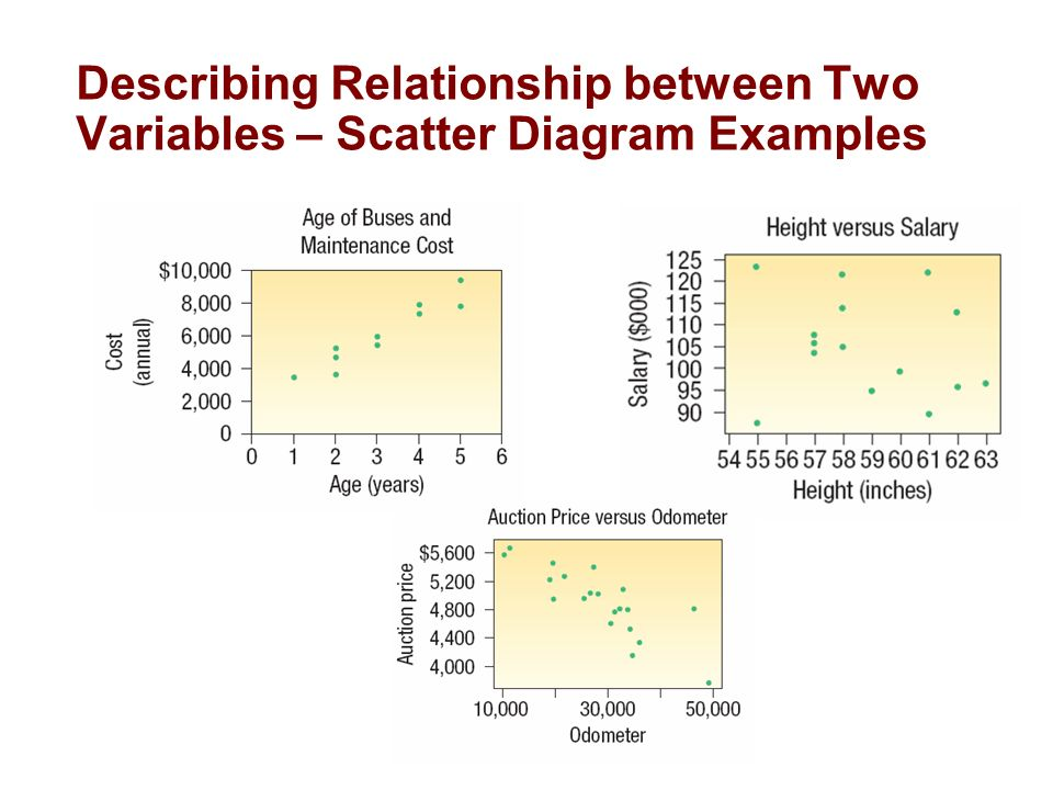 An example of a correlation study between two variables?