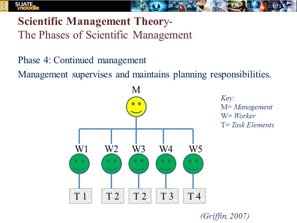 Scientific Management Theory- The Phases of Scientific Management Phase 4: Continued management Management supervises and maintains planning responsibilities.