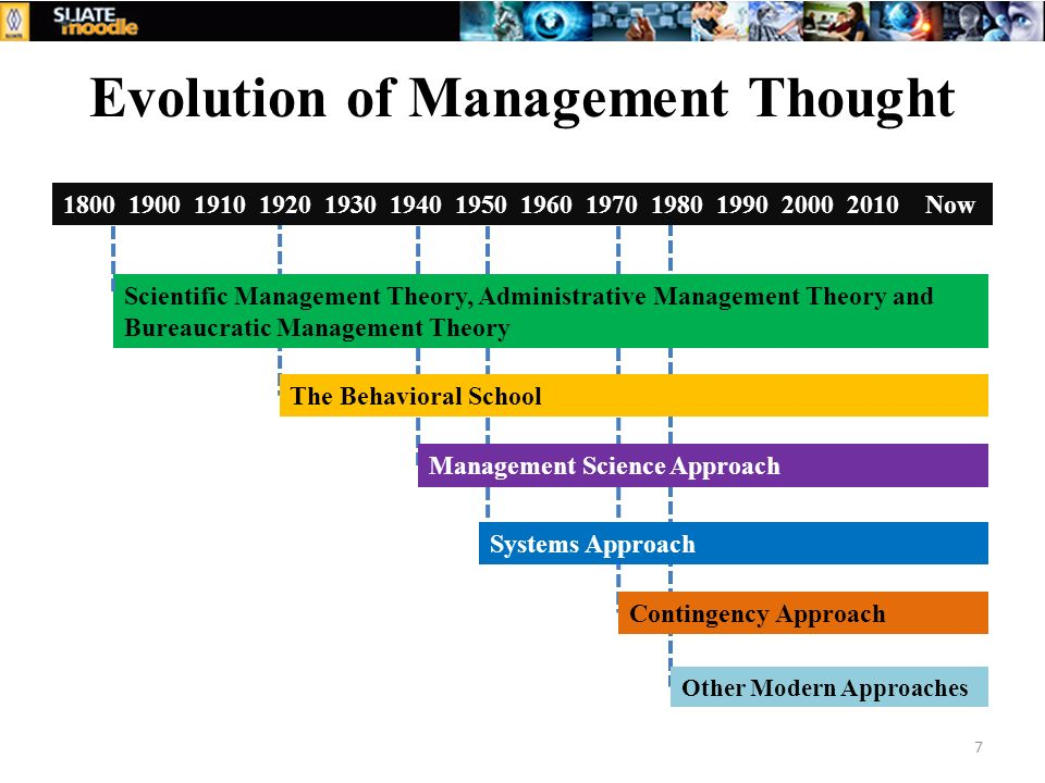Evolution of Management Thought 7 1800 1900 1910 1920 1930 1940 1950 1960 1970 1980 1990 2000 2010 Now Scientific Management Theory, Administrative Ma