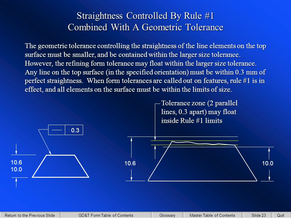 GD&T Form Table of Contents Return to the Previous Slide Slide 22QuitMaster Table of ContentsGlossary Rule #1 is never overridden by a straightness control that is applied to surface elements.