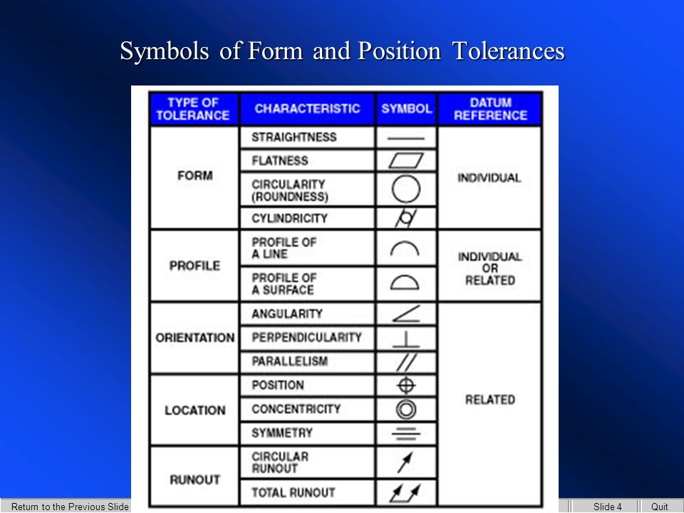 GD&T Form Table of Contents Return to the Previous Slide Slide 3QuitMaster Table of ContentsGlossary Position Tolerance: is the variation of the actual position of related factors to its ideal position form.