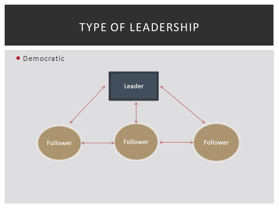  Democratic TYPE OF LEADERSHIP Leader Follower